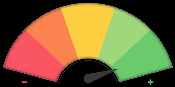 Skala u boji od crvene do zelene koja pokazuje veliko zadovoljstvo korisnika koji su koristili uslugu izrada web sajta